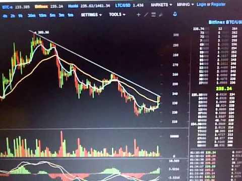 Bitcoin Trade 224