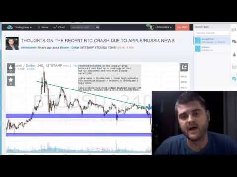 Why the Bitcoin Price Is Falling | Buy bitcoins in Europe 2015