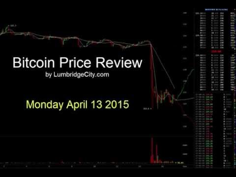 Bitcoin price plummets in mid afternoon trading today.